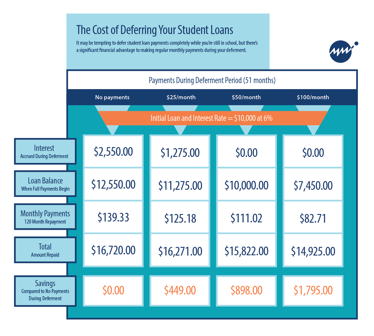 Student loan deferment cost analysis