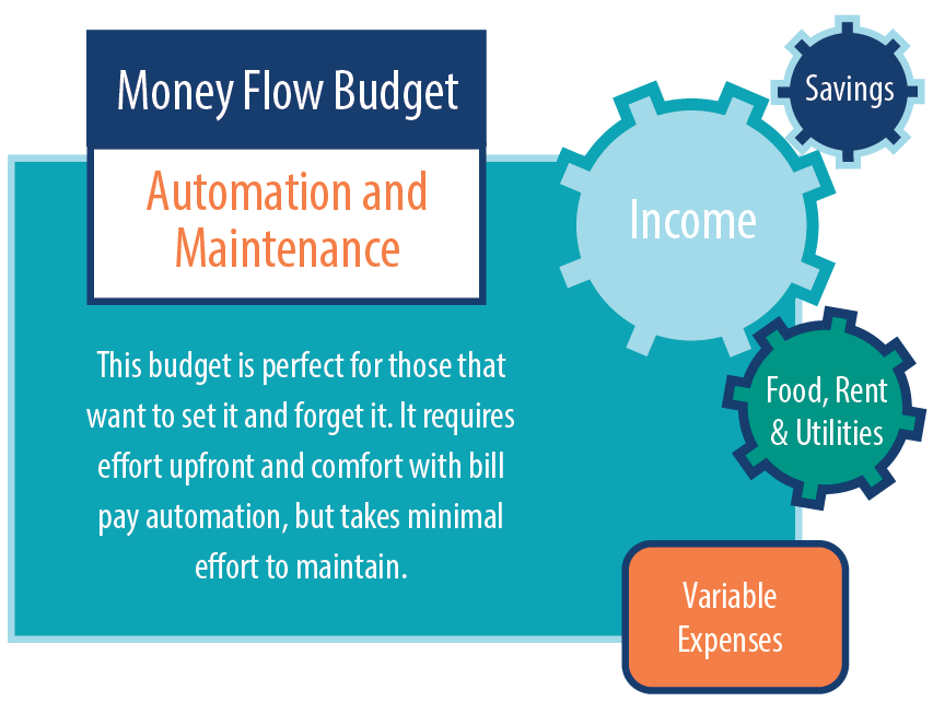 Money Flow budget explanation