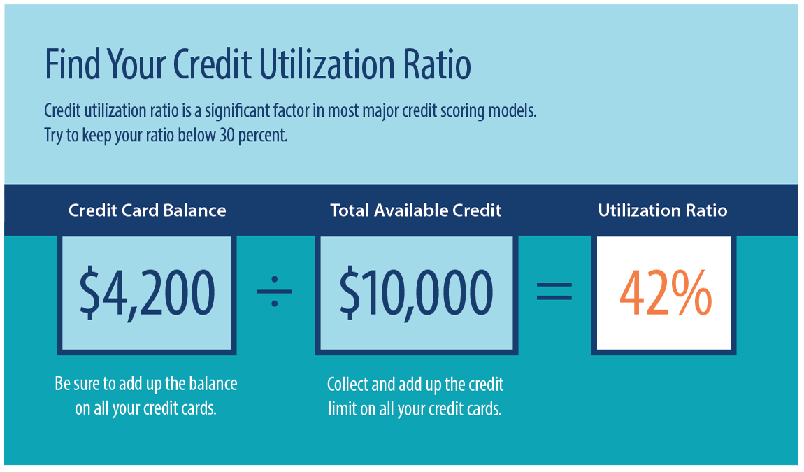 How to calculate your credit utilization ratio