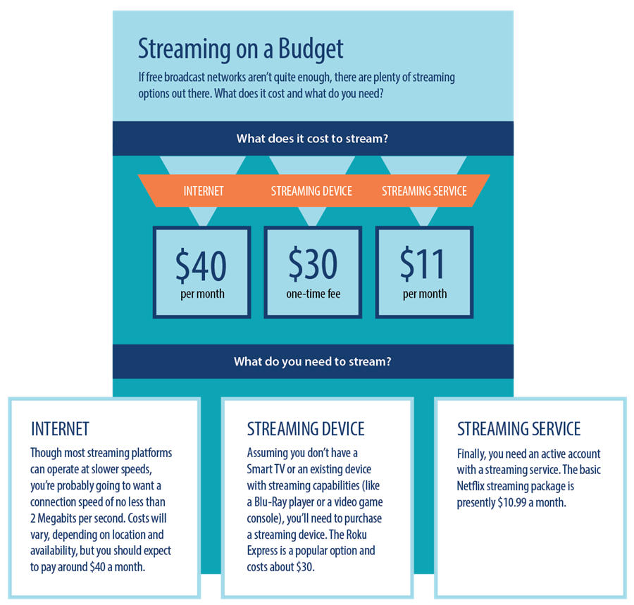 The cost of streaming television