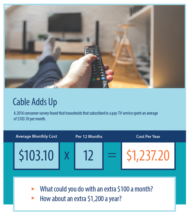 The cost of cable TV