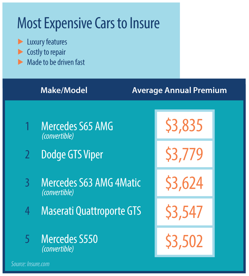 Most expensive cars to insure