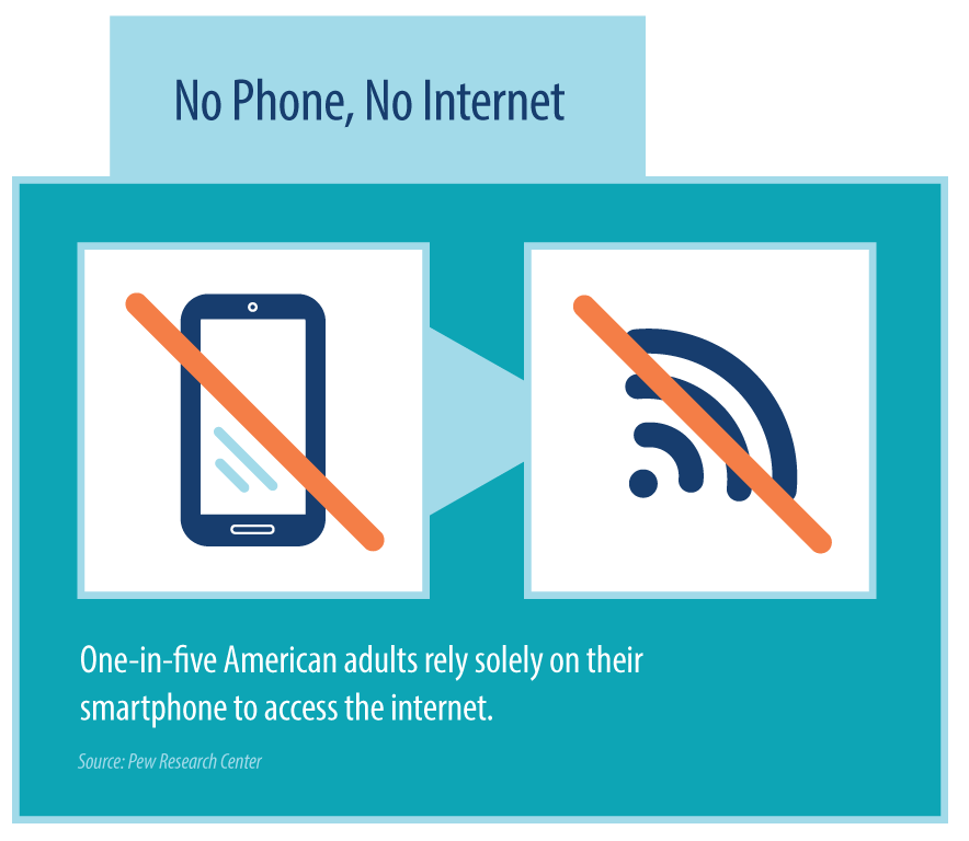 One-in-five American adults rely solely on their smartphone to access the internet