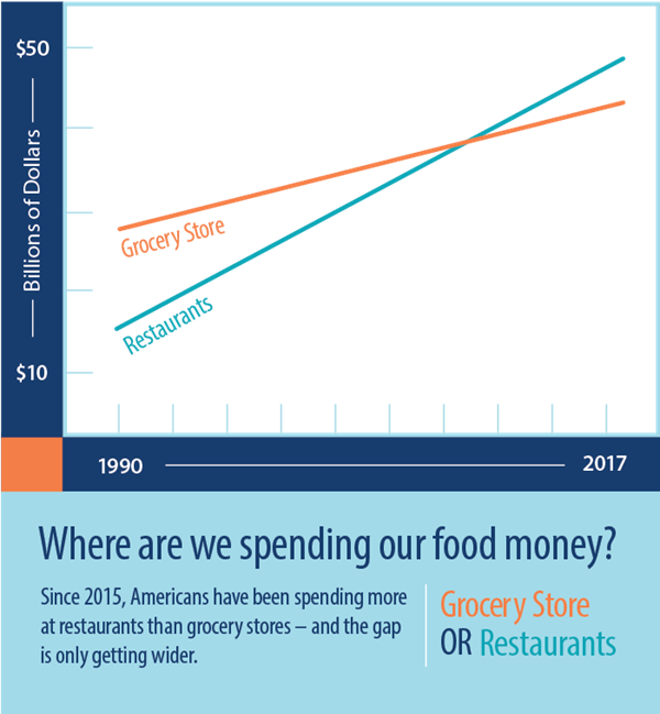 Where are we spending our food money?