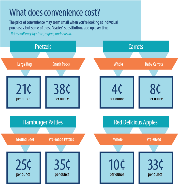 What does convenience cost graphic