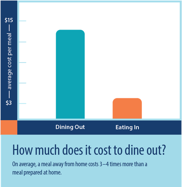 How much does it cost to dine out - comparison chart