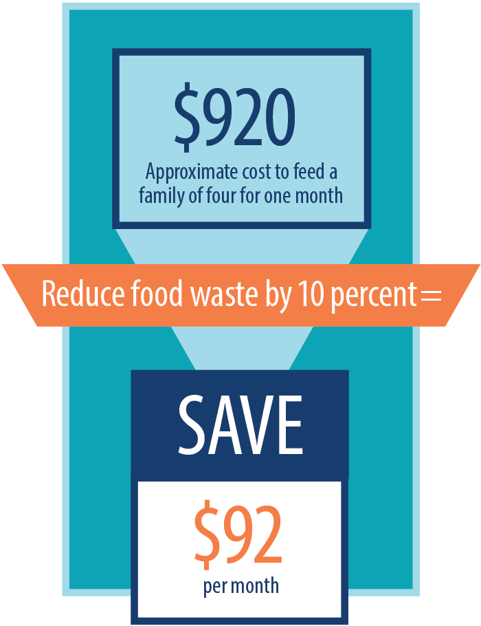 The value of reducing food waste graphic