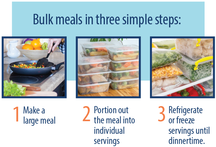 How to create bulk meals graphic