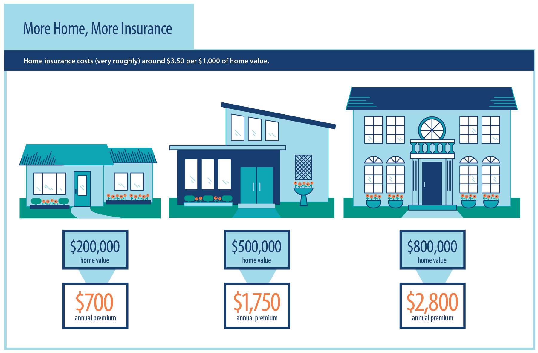 The average cost of home insurance