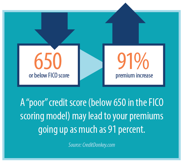 Home insurance costs less with a better credit score