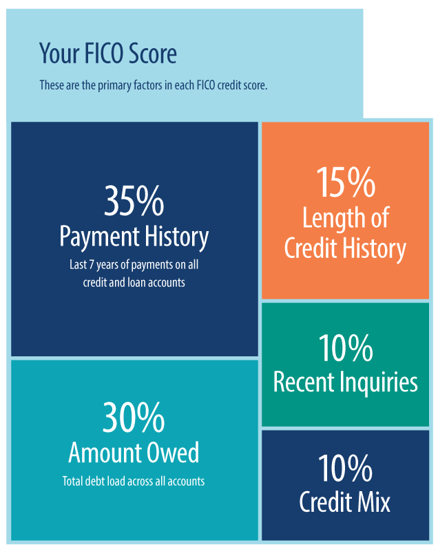 FICO credit scoring breakdown