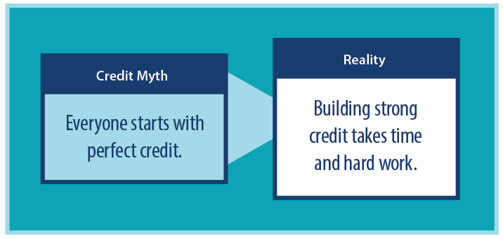 Credit myth - Everyone starts with great credit