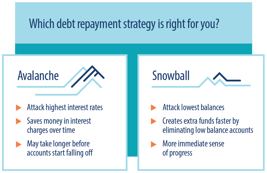 Debt repayment - snowball vs. avalanche